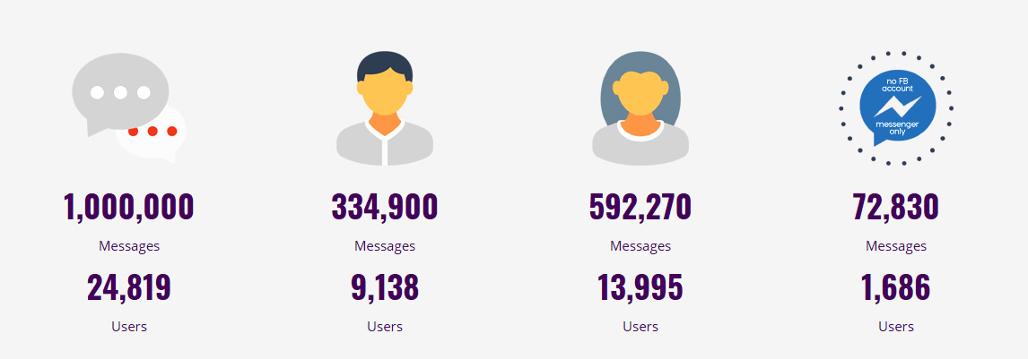 1 million messages