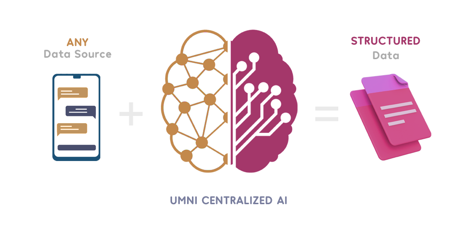 umni centralized ai